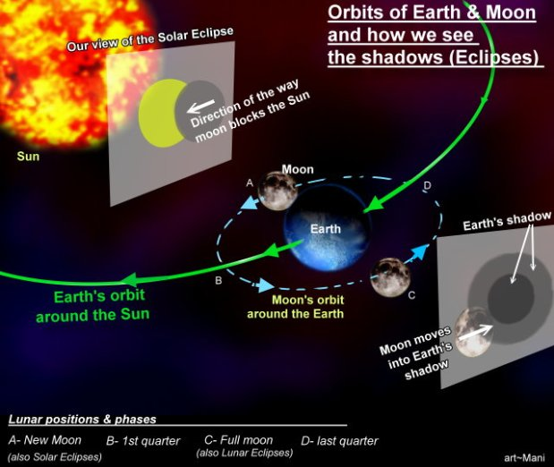 Lunar Eclipse: Explanation graphics of orbits & shadows