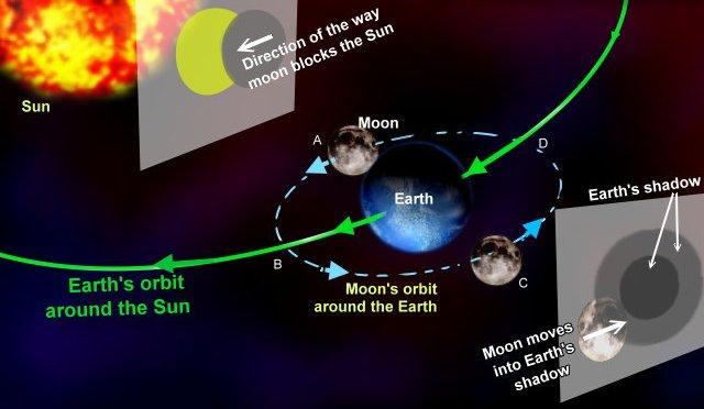 Lunar Eclipse: Explanation graphics of orbits & shadows