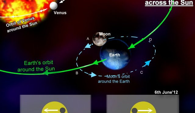 Retrograde Venus transits the Sun: graphical explanation