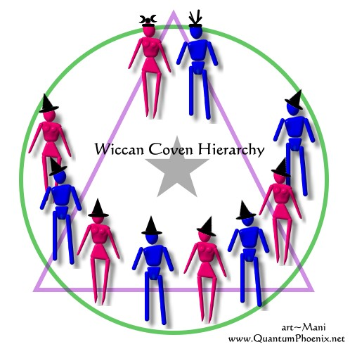 Hierarchy within WiccanCovens