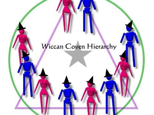 Hierarchy within Wiccan Covens