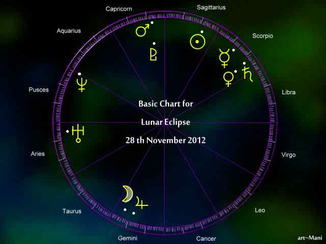 astrology november 12 eclipse