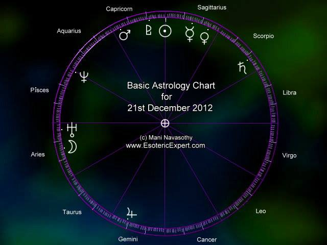 Astrology chart for 21 December 2012 - End of the World (c)Mani Navasothy