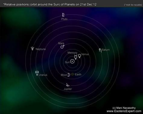 Relative orbital positions of the planets on 21 December 2012 - supposed End of the World  (c) Mani Navasothy