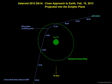 Trajectory of asteroid 2012 DA14 for 15Feb2013 (c)NASA-JPL-Caltech
