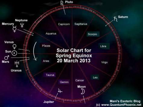 Solar chart - spring equinox - 20March2013