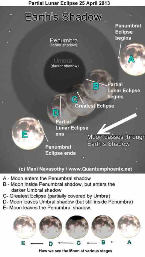 Graphics of PartialLunar Eclipse 25 April 2013 (c)  Mani Navasothy