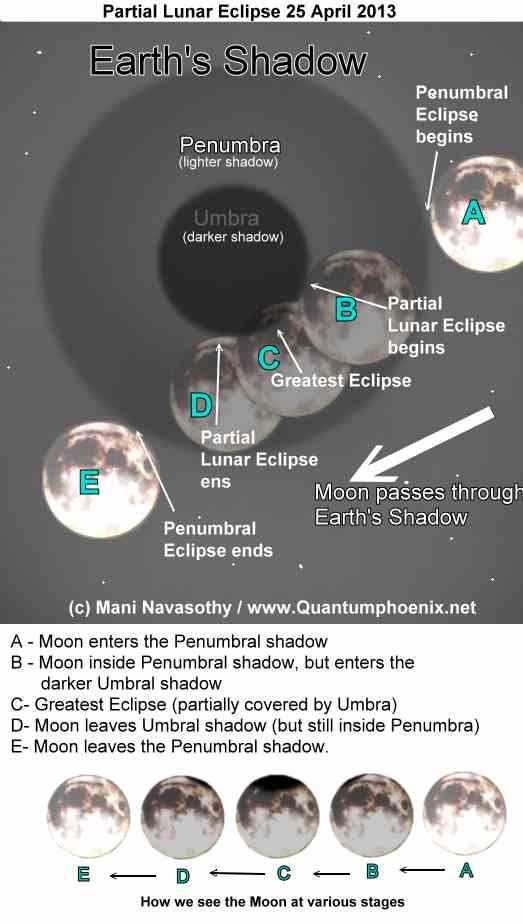 Graphics of PartialLunar Eclipse 25 April 2013 (c)  Mani Navasothy