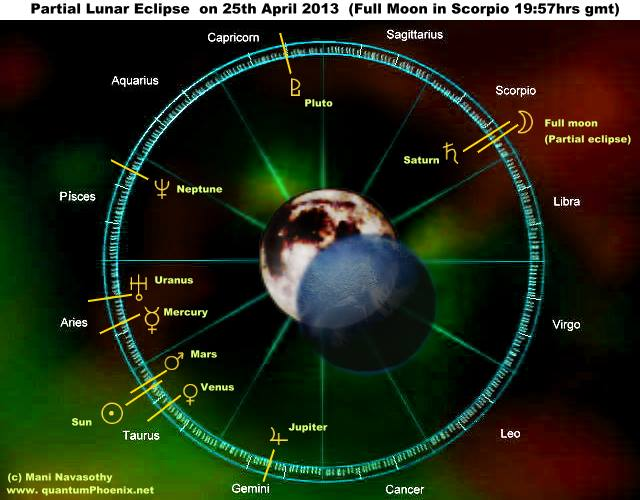 Partial Lunar Eclipse 25 April2013 - full moon in Scorpio -(c) QuantumPhoenix-net