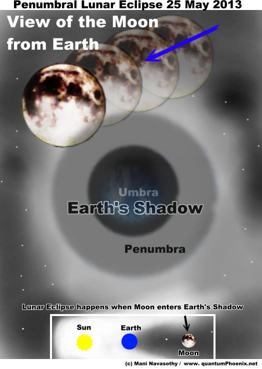 Graphics for Penumbral Lunar Eclipse 25 May 2013 (c) Mani navasothy