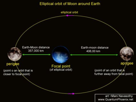 Elliptical earth-moon orbit -ManiN