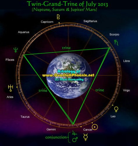 twin-grand-trines of planets & Harmonic Convergence  in  july 2013 (c) Mani Navasothy