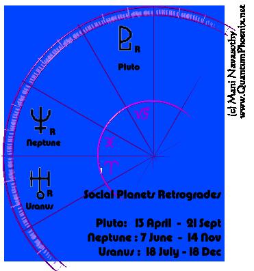 Social planets retrograde 2013