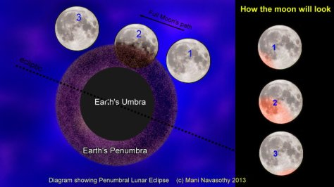 Graphics for Penumbral Lunar Eclipse 18 October 2013 (c) Mani navasothy