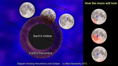 Graphics for Penumbral Lunar Eclipse 18 October 2013 (c) Mani navasothy
