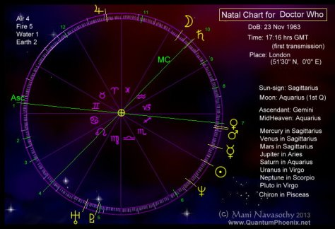 Natal Chart of Doctor Who (c) Mani Navasothy - www.QuantumPhoenix.net