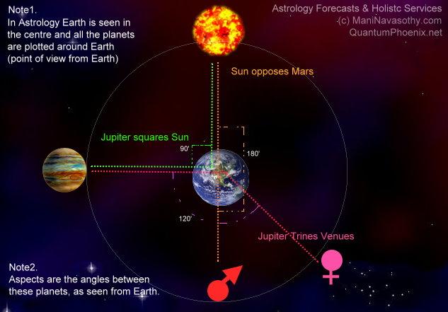 Aspects explained (c) Mani Navasothy 2014