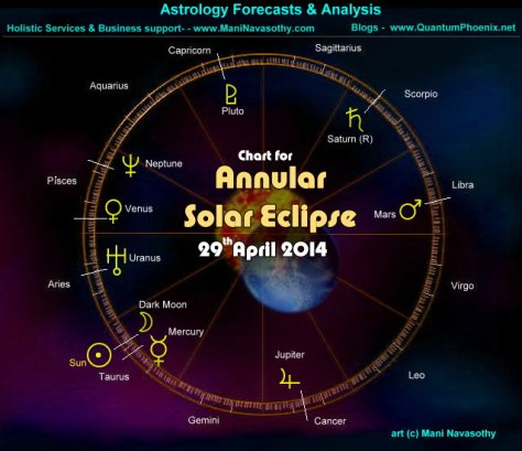 Chart - Annular Solar Eclipse 29April2014- Taurus  (c) www.ManiNavasothy.com
