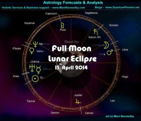 Chart - Lunar Eclipse 15April2014-Libra    (c) www.ManiNavasothy.com