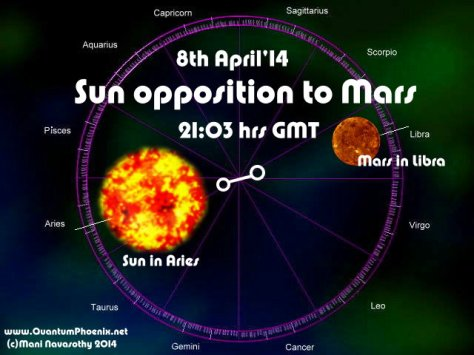 Sun opposes Mars 8april14 - graphics (c) www.ManiNavasothy.com