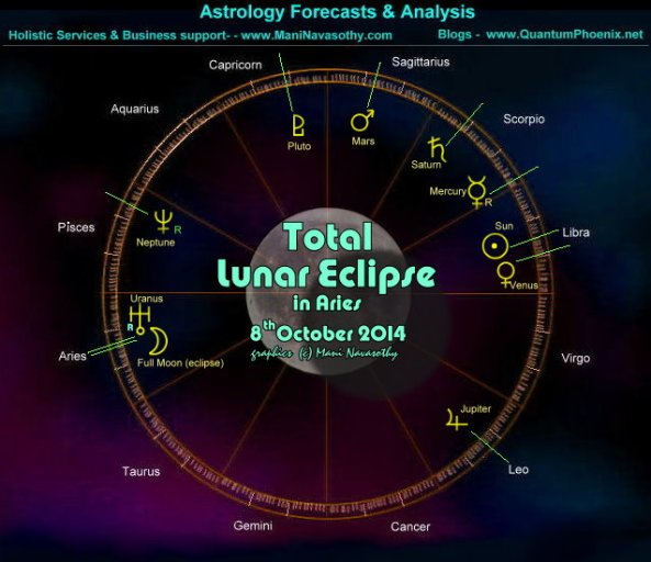 Chart- Total Lunar Eclipse 8th October2014 - in Aries (c) Mani Navasothy