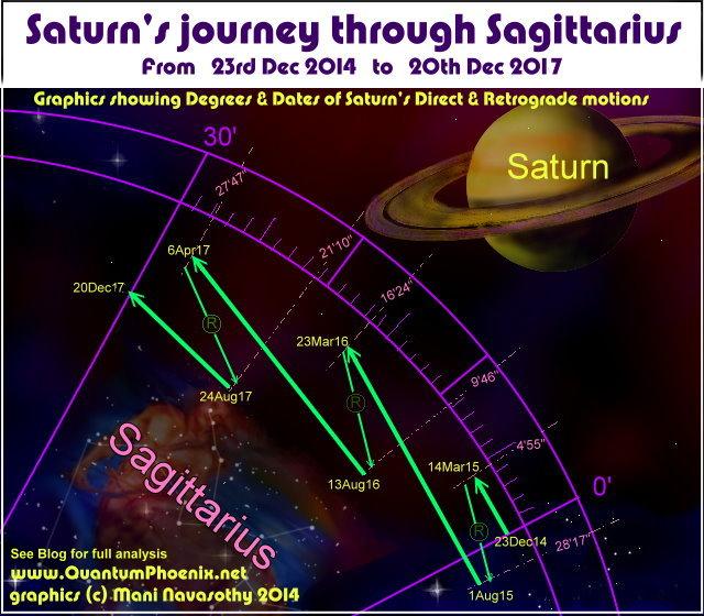 Saturn in Sagittarius 2014-2017 (c) Mani Navasothy 2014