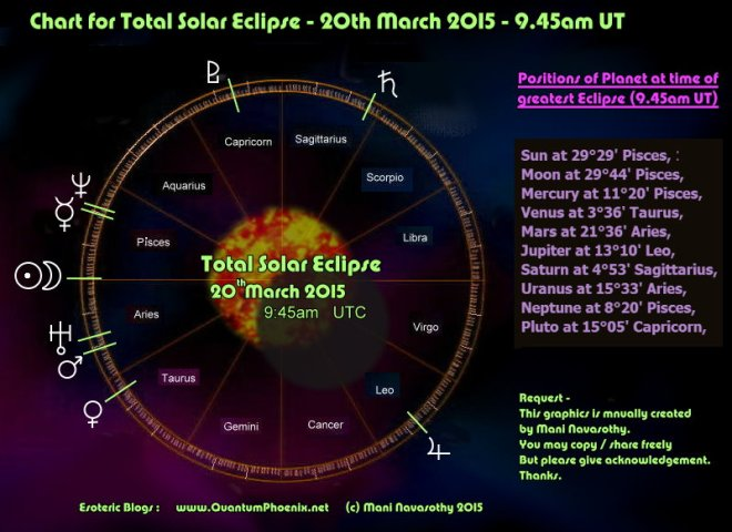 Chart  for Solar Eclipse 20 March 2015 (c) Mani Navasothy / www.QuantumPhoenix.net