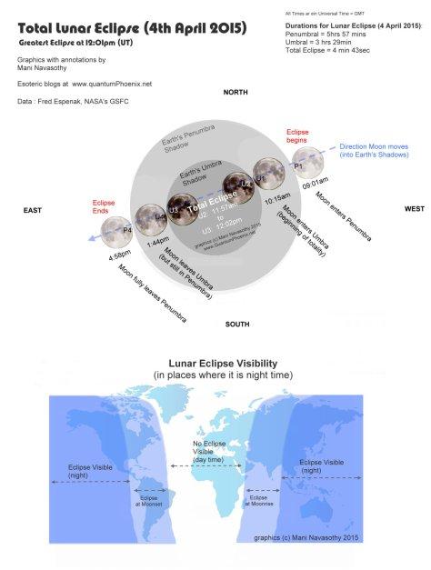 Astro data & graphics- Lunar Eclipse 4 April 2015- by Mani Navasothy    www.QuantumPhoenix.net