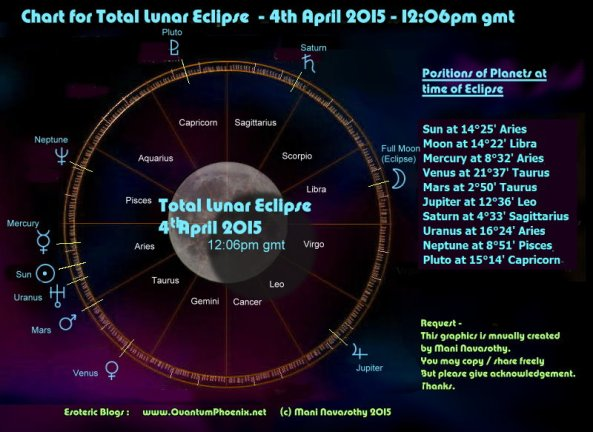 Chart -Lunar Eclipse 4 April2015 (c) Mani Navasothy  www.QuantumPhoenix.net