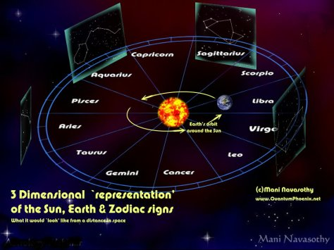 3D look of Earth Sun and zodiacs (c) Mani Navasothy 2015