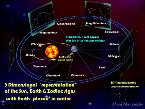 3D look of Earth Sun and zodiacs- Earth in centre (c) Mani Navasothy 2015