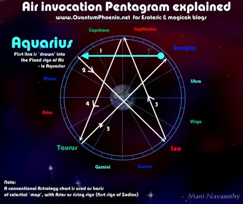 Air Invocation Pentagram explained (c)Mani Navasothy 2015