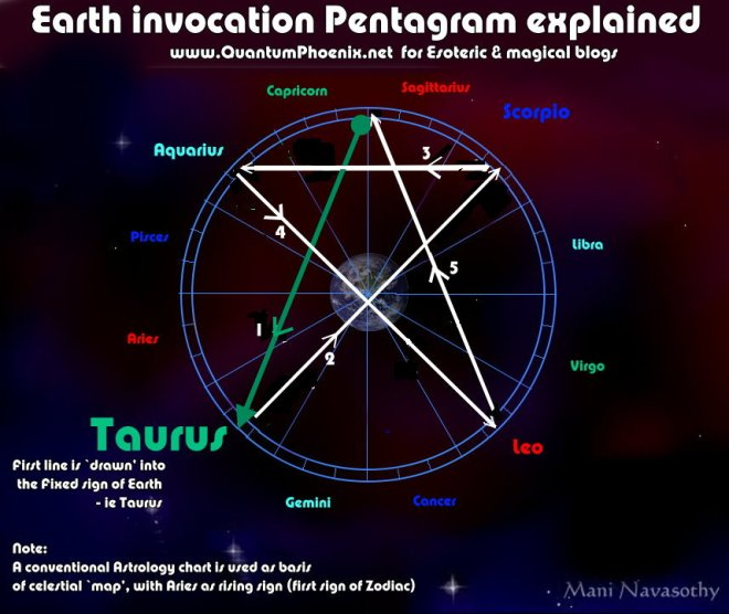 Earth Invocation Pentagram explained (c)Mani Navasothy 2015