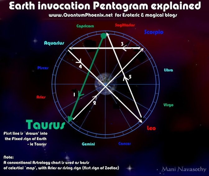 Elements Invocation Pentagrams in Wicca explained with detailed astrology graphics.