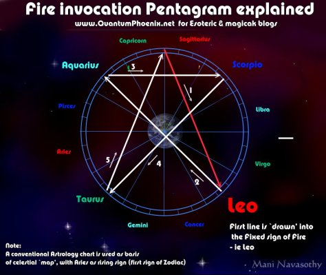 Fire Invocation Pentagram explained (c)Mani Navasothy 2015