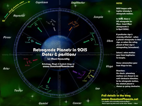 Retrograde planets in 2015 & signs affected by it (c) Mani Navasothy 2015.    www.QuantumPhoenix.net