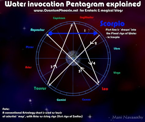 Water Invocation Pentagram explained (c)Mani Navasothy 2015