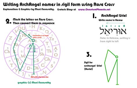 Writing ArchAngel Auriel in sigil form (c) Mani Navasothy 2015. www.QuantumPhoenix.net