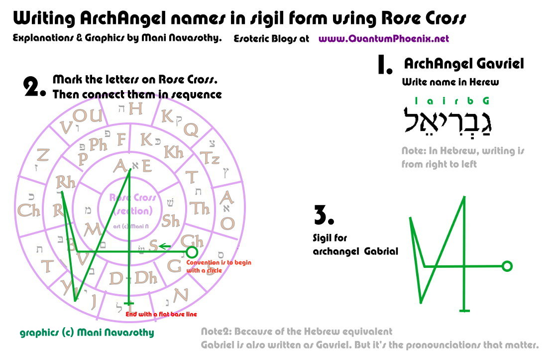 Angelic magic creating archangel names in sigil form for raphael quantumphoenix writing archangel gabriel in sigil form c mani navasothy 2015 quantumphoenix biocorpaavc