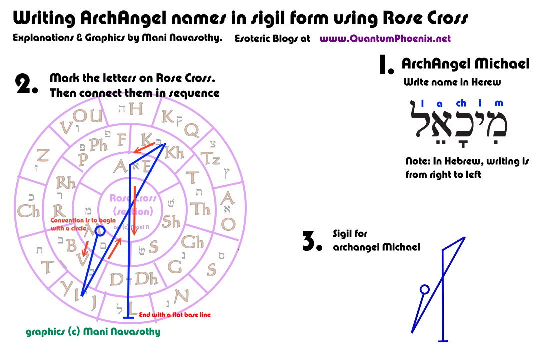 Writing ArchAngel Michael in sigil form (c) Mani Navasothy 2015