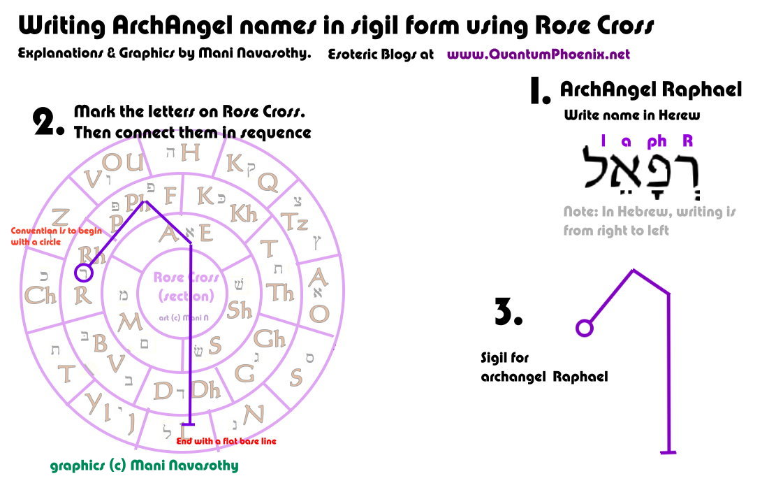 Angelic magic creating archangel names in sigil form for raphael writing archangel raphael in sigil form c mani navasothy 2015 quantumphoenix biocorpaavc Images