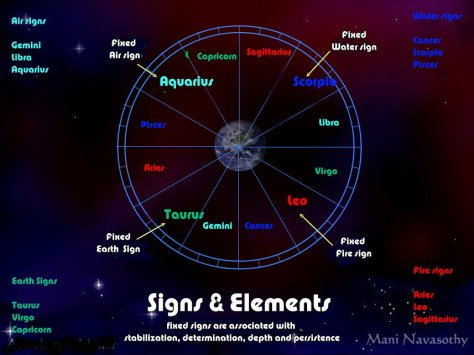 Zodiacs Elements and Fixed signs(c)Mani Navasothy 2015