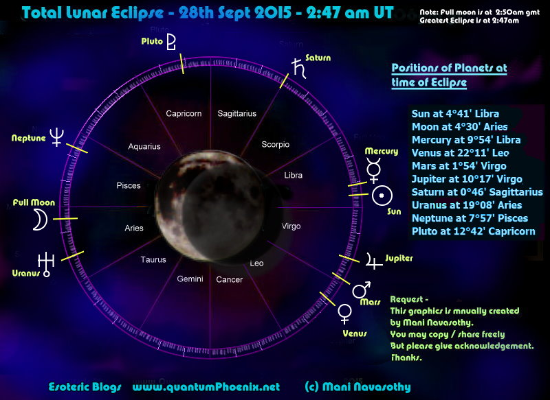 Partial Solar Full Lunar Eclipses In Sept15 Astrology Charts