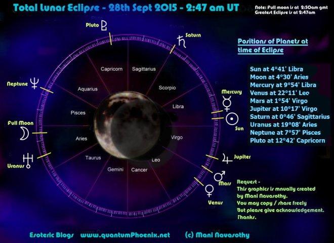 Chart Lunar Eclipse 28 Sept 2015 (c) Mani Navasothy