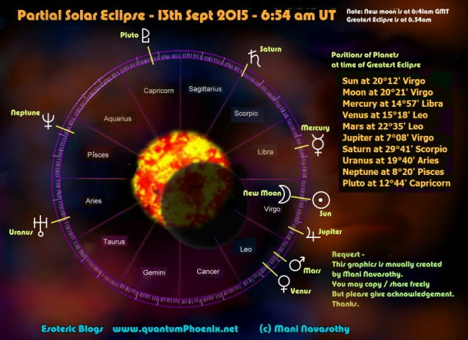 Chart Partial Solar Eclipse 13 Sept 2015 (c) Mani Navasothy