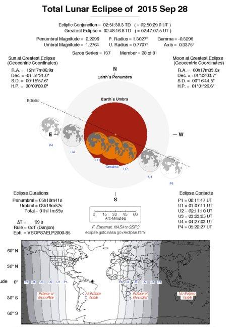 Total Lunar Eclipse 28 sept 2015 (c) Fred Espenak NASA