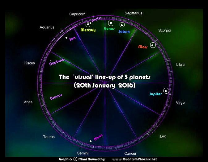 5-planets alignment – (Astro chart & visual graphics for ...