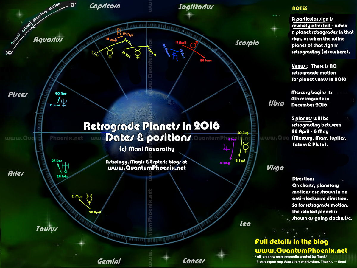 Astrology retrograde planets in 2016 dates signs retrograde planets in 2016 signs affected by it c mani navasothy 2016 nvjuhfo Choice Image