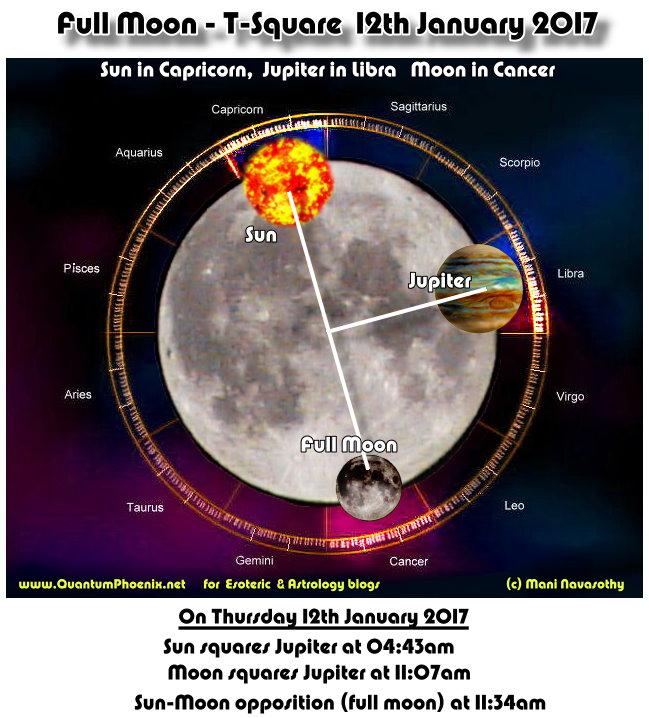 12jan2017-t-square-sun-jupiter-full-moon-c-mani-navasothy