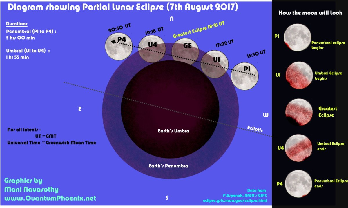 Lunar eclipse quantumphoenix consorting with stars magic partial lunar eclipse 7th august 2017 what youll see ccuart Image collections